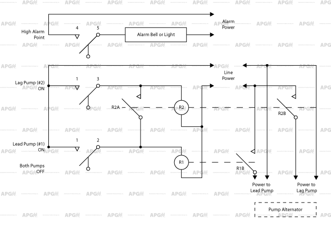 how to duplex pump control with a single float switch apg rh apgsensors com zoeller duplex pump control panel wiring diagram