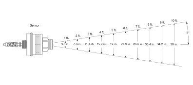 Beam spread diagram