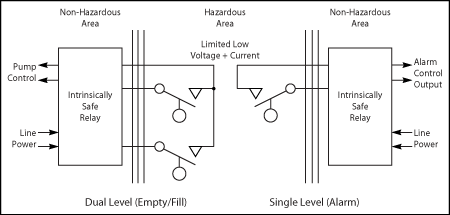 Hazardous Location Float Switch