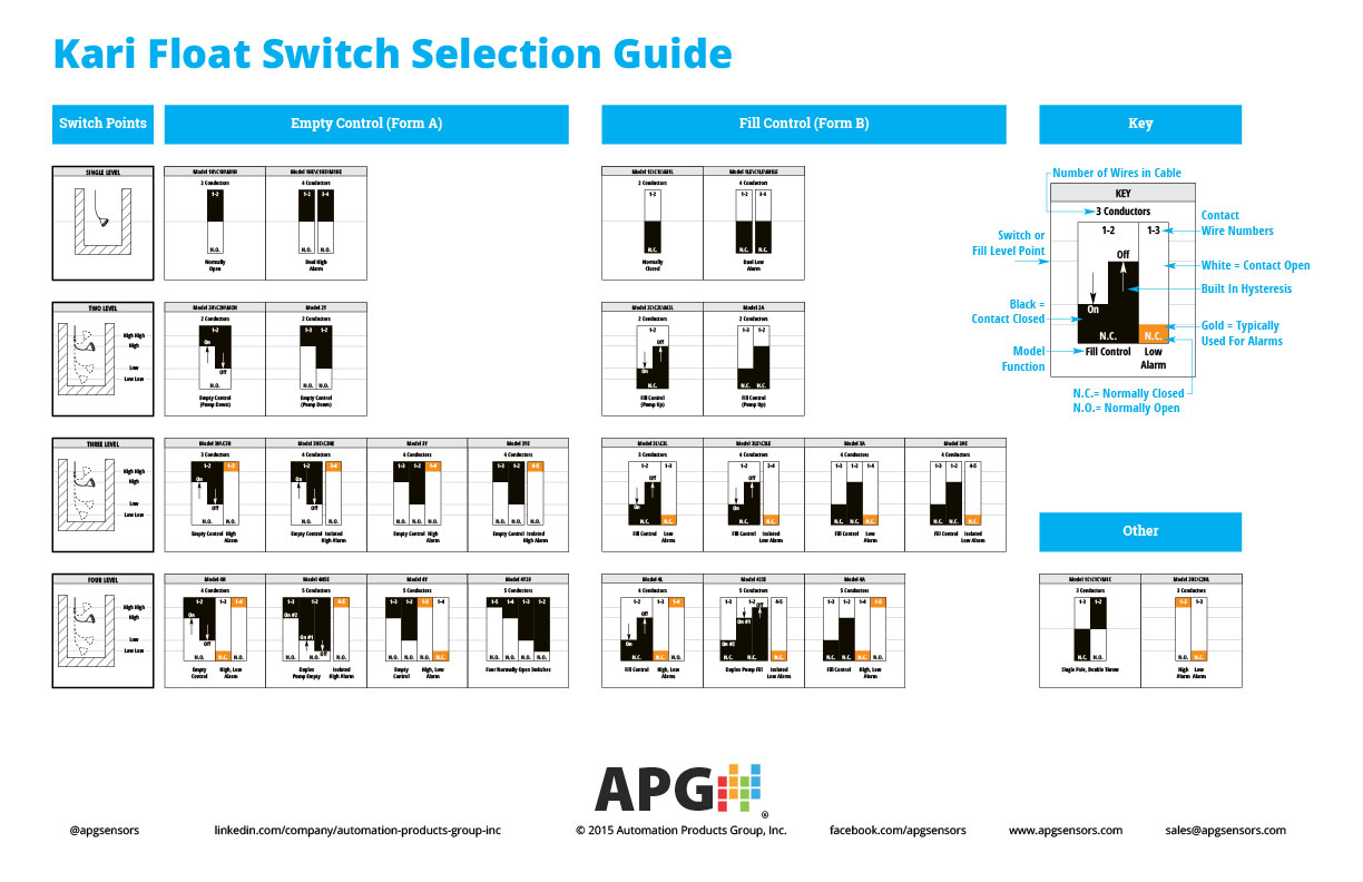 selection guide for kari float switches