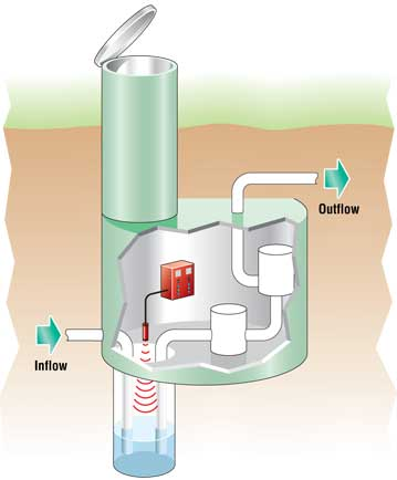 Diagram of an ultrasonic used in a lift station