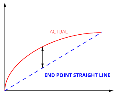 A graph of End Point Straight Line calibration