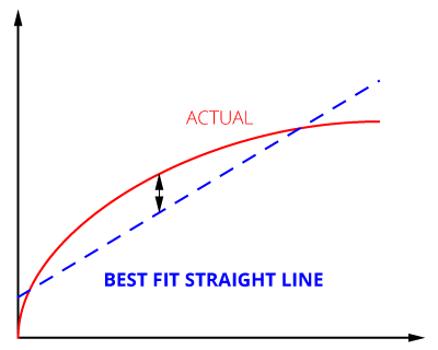 A graph of Best Fit Straight Line calibration
