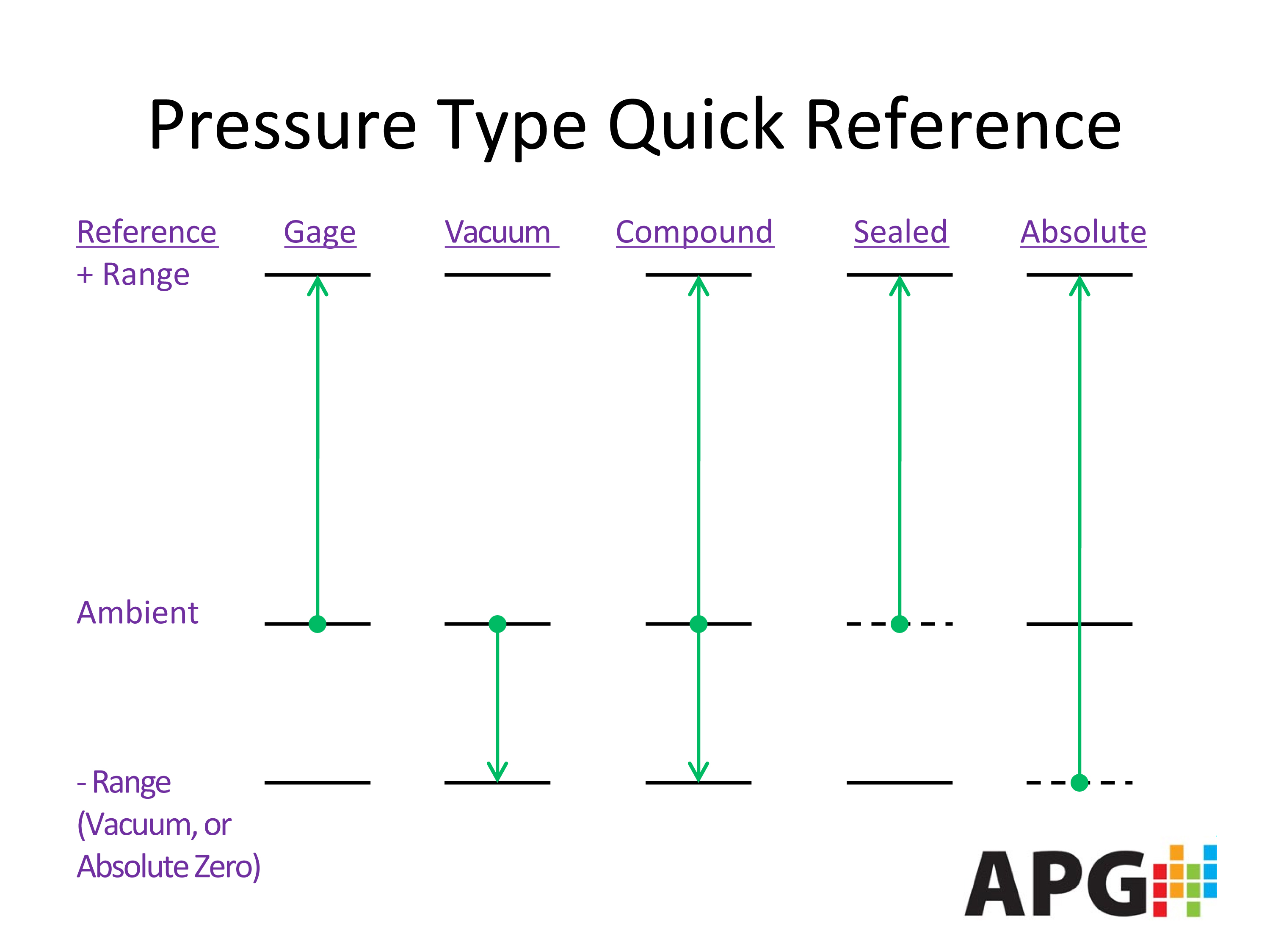 Pressure types chart image