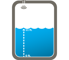 When ultrasonic sensors measure level or volume, they start from the bottom of the tank and measure up